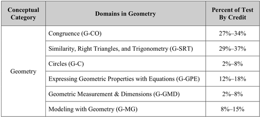 Geometry Nys Mathematics Regents Preparation